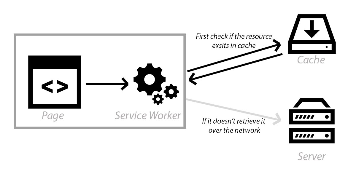 Caching with service workers