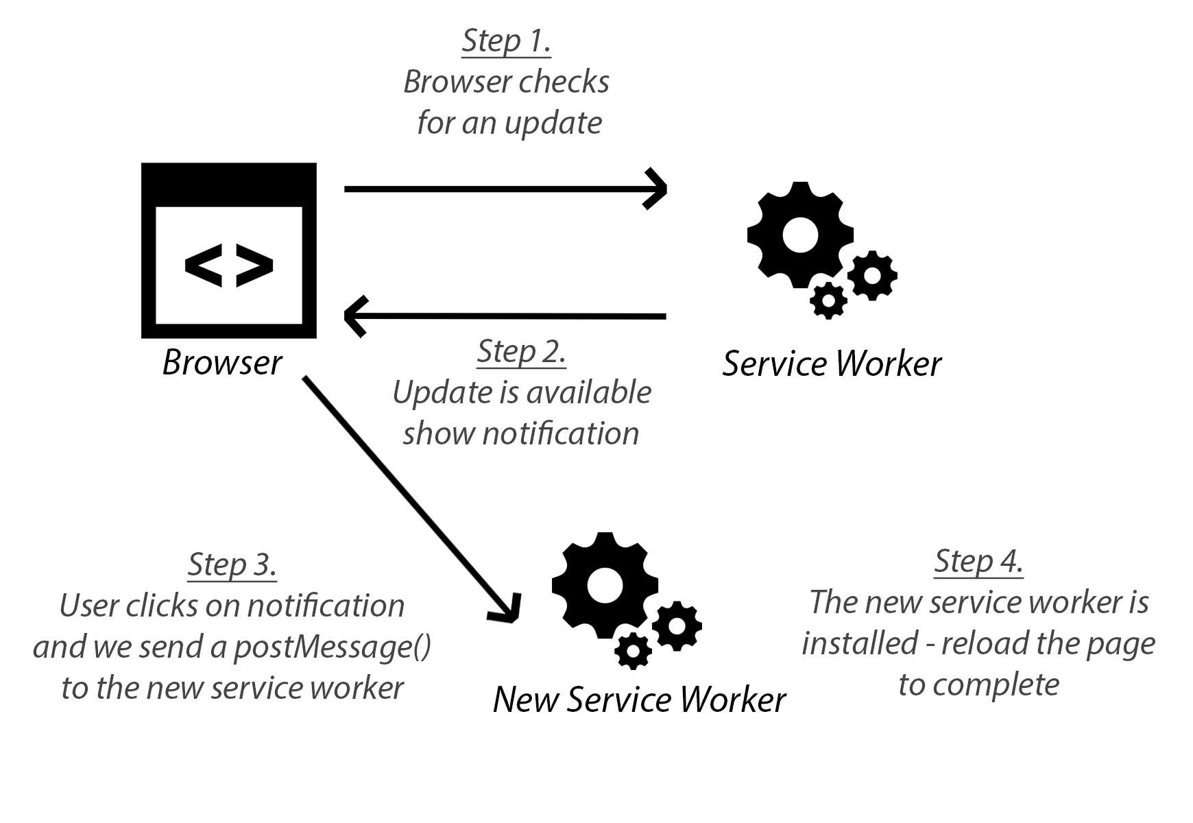 New version available diagram - Progressive Web App